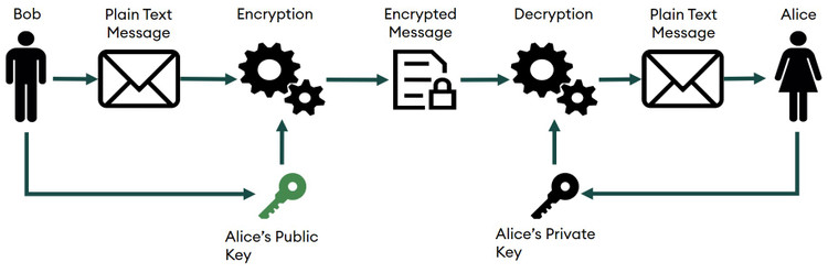 Image describes how asymmetric encryption works with an example