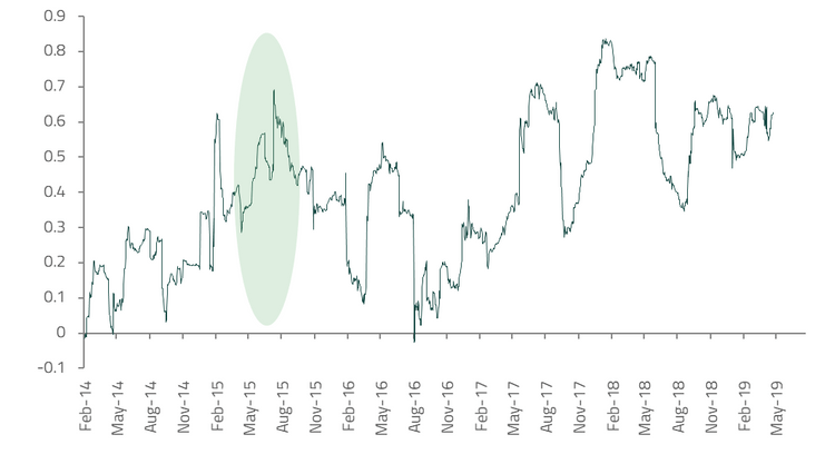 90-day rolling correlations of litecoin and dogecoin