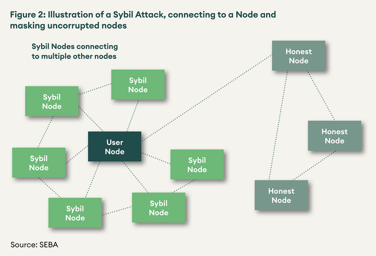 SEBA Bank research of Sybil attacks connecting to a node and masking uncorrupted nodes
