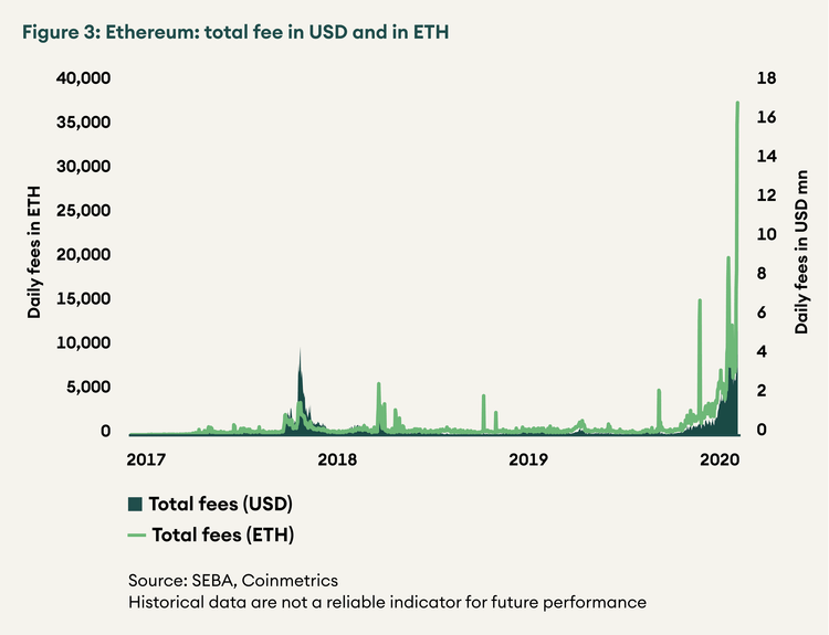 SEBA Bank research ethereum transaction fees graph