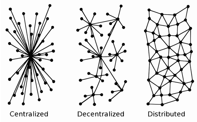 Network organisation