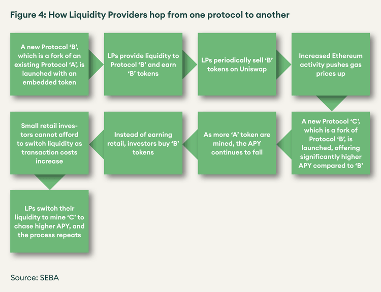 SEBA Bank research diagram how liquidity provides hop from one protocol to another