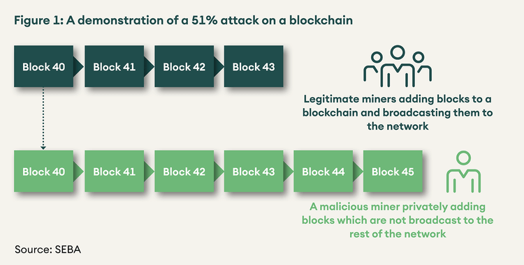 SEBA Bank research demonstrations of 51% attack on a blockchain