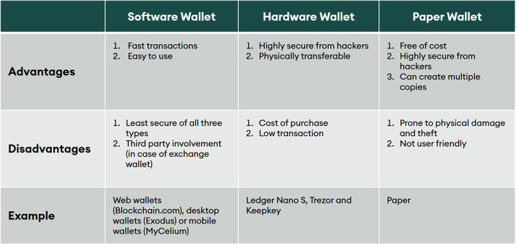 Comparison of different types of wallets