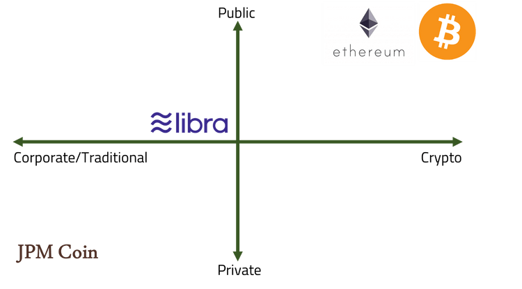 Libra Coin Vs. Other Networks
